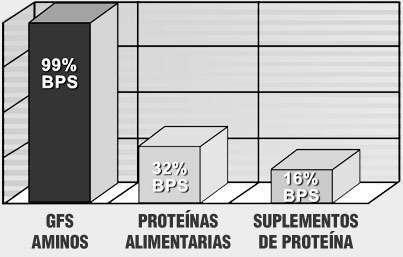 <b>GFS Aminos</b>  Comparativa
