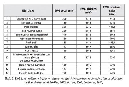 Tabla de ejercicios diaria